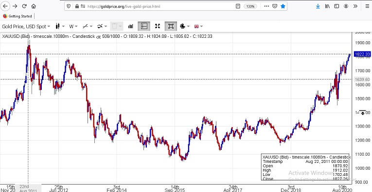 Gold prices highest in six years-july-21-2010-jpg