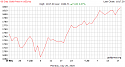 Gold prices highest in six years-gold_60_day_o_usd_x-png