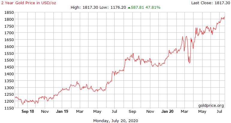 Gold prices highest in six years-gold_2_year_o_usd_x-png