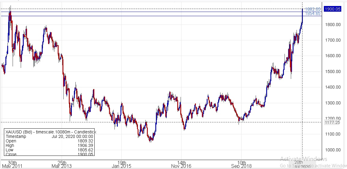 Gold prices highest in six years-gold-all-time-high-weekly-close