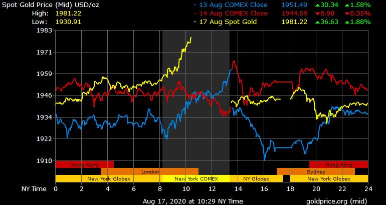 Gold price slumps as US bond yield rises-gold_3d_b_o_usd-png