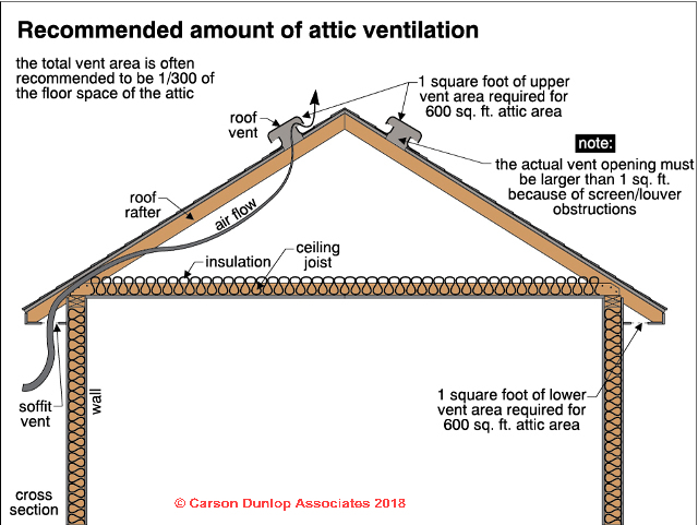 Roof Vent Airflow Calculation