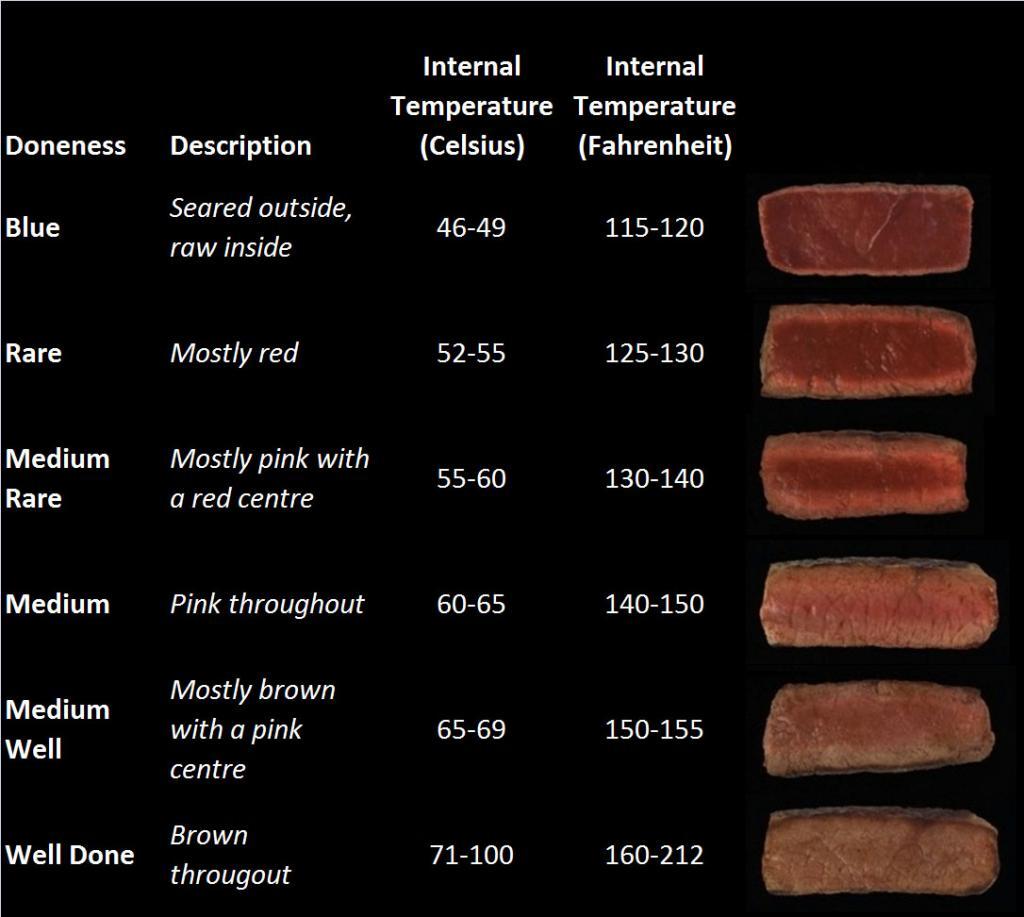 Journey of Meat - Rama 9 Soi 41 (Near The Nine)-doneness-chart-jpg