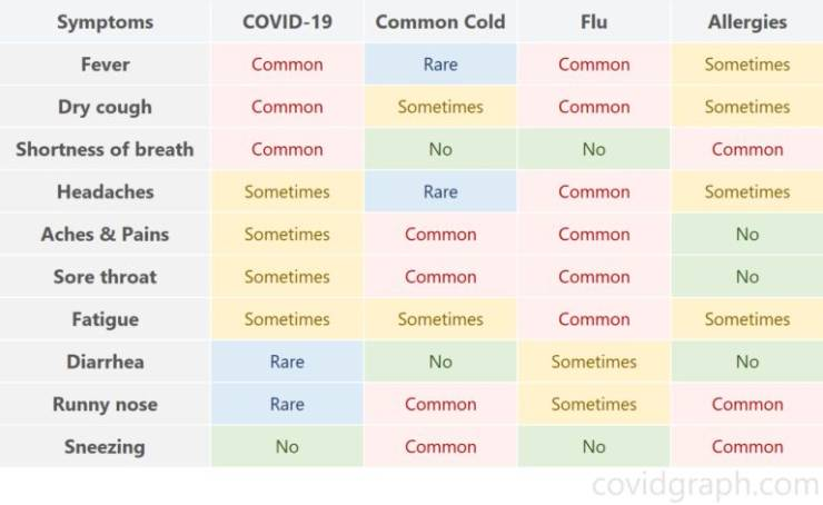 COVID/Cold/Flu/allergies - differences-86238039-jpg