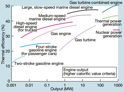 Electric Cars?-diesel-efficiency-png