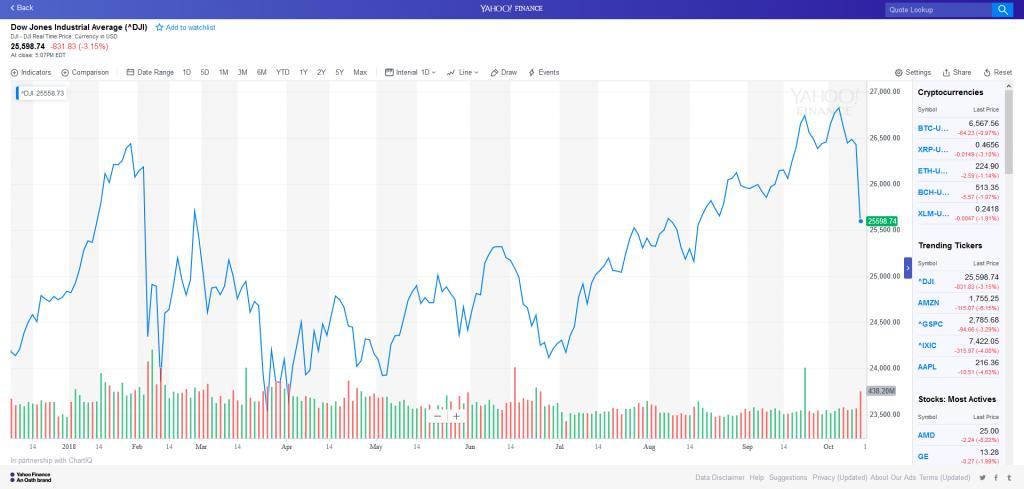 Has the bubble burst next recession due ?-screenshot_2018-10-11-dji-interactive-stock