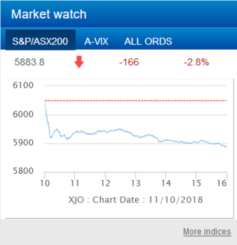 Has the bubble burst next recession due ?-screenshot_2018-10-11-home-australian-securities