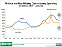 trillion of Pentagon financial transactions between 1998 and 2015-military_-_non-military_discretionary_line-_enacted_2015_large-png