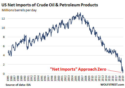 -us-crude-oil-net-imports-2019-a