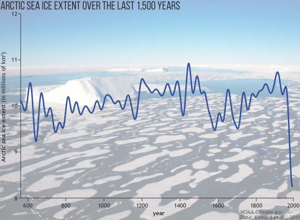 Any doubts about Climate Change?-arc2017_sea-ice-extent-graph_620-jpg