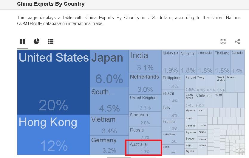 Australia V China-china-exports-jpg