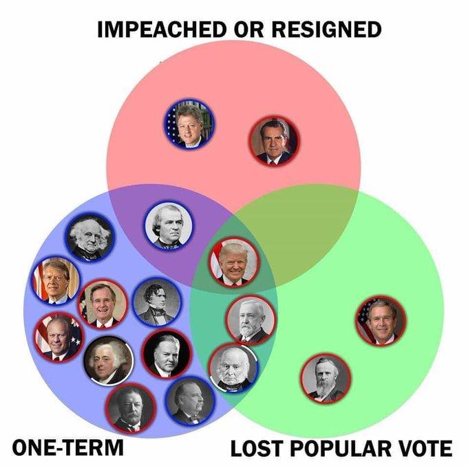 President Donald Trump-presidential-venn-diagram-jpg