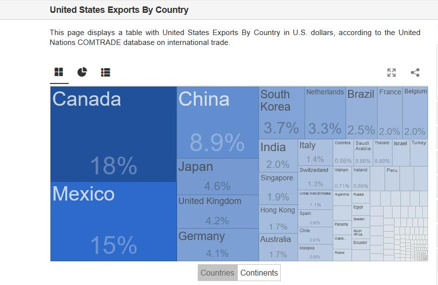 """Chinas President Xi Jinping warns foreign nations may be on a """"collision course"""", pl-usa-exports-country-jpg"""