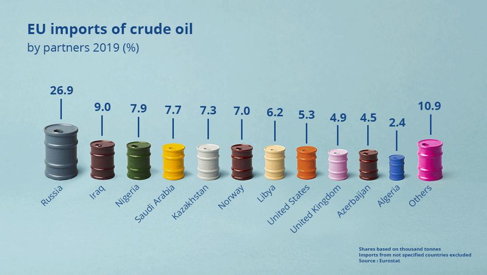 How dangerous is Vladimir Putin?-energy-photoviz-crude-oil-png