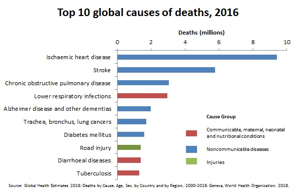 The COVID-2019 Thread-top-10-global-causes-deaths-2016-a