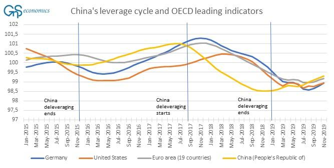 The COVID-2019 Thread-leading-china-deleverage-nov-19-blog