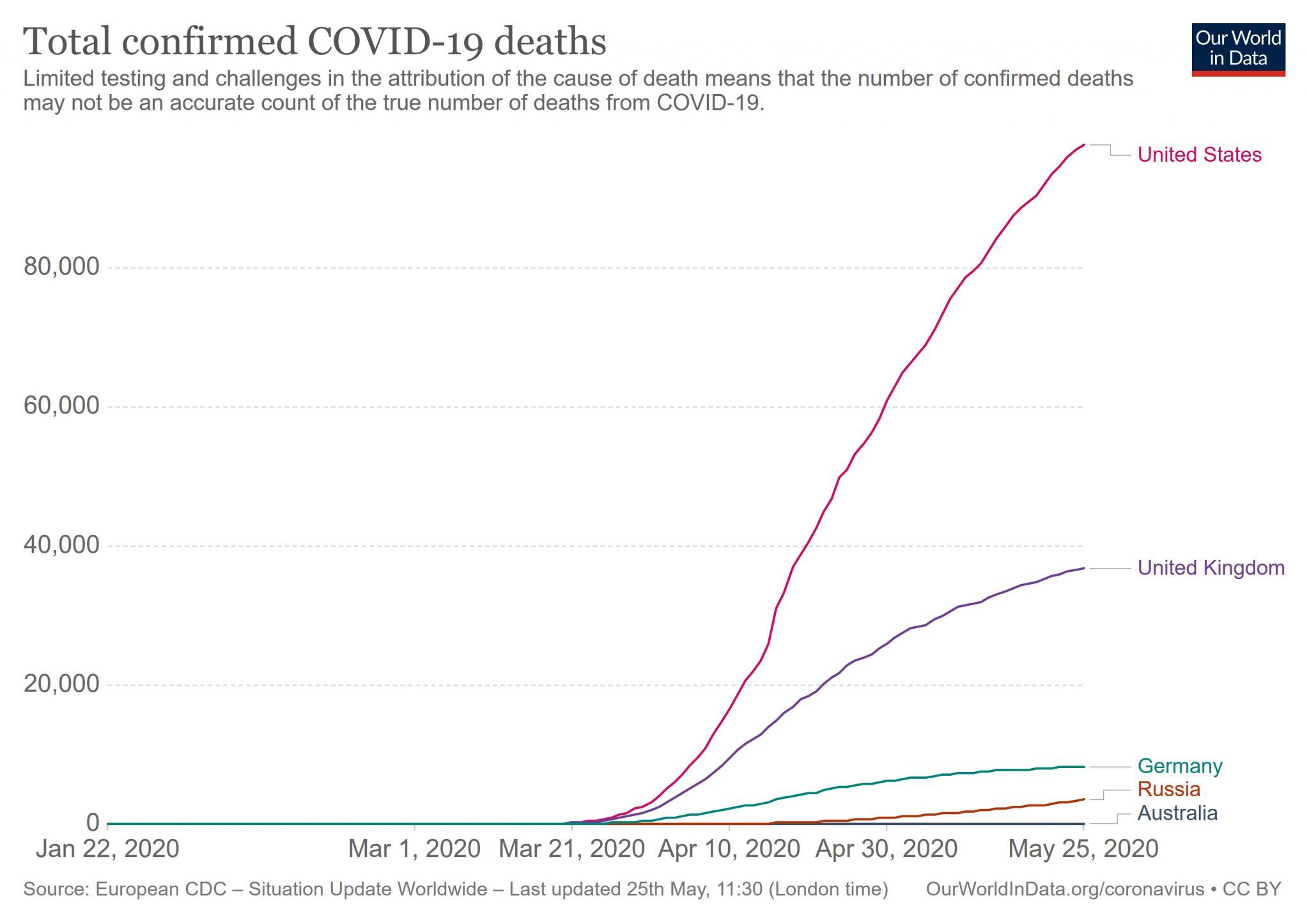 The COVID-2019 Thread-total-deaths-covid-19-jpg