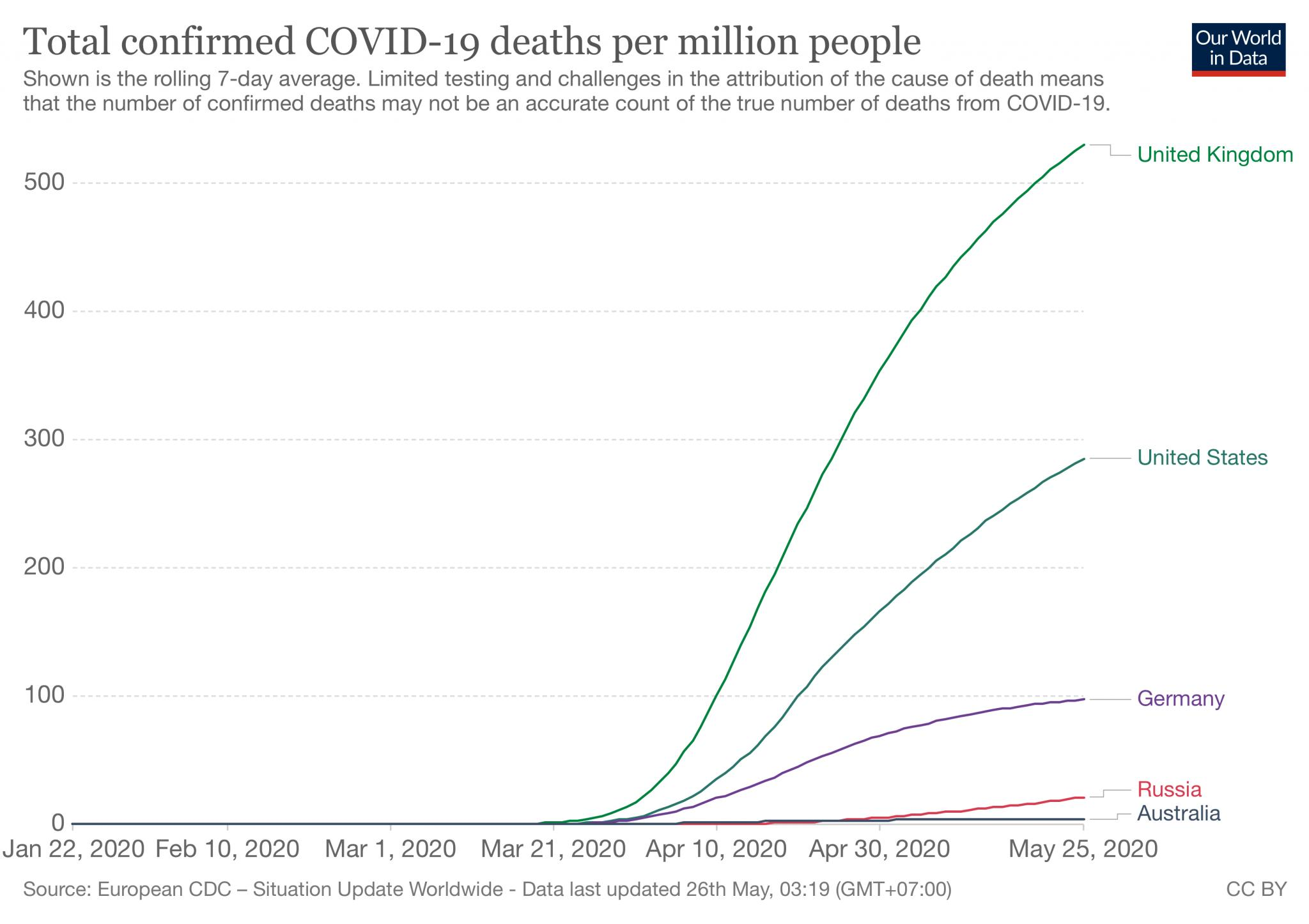 The COVID-2019 Thread-coronavirus-data-explorer-jpg
