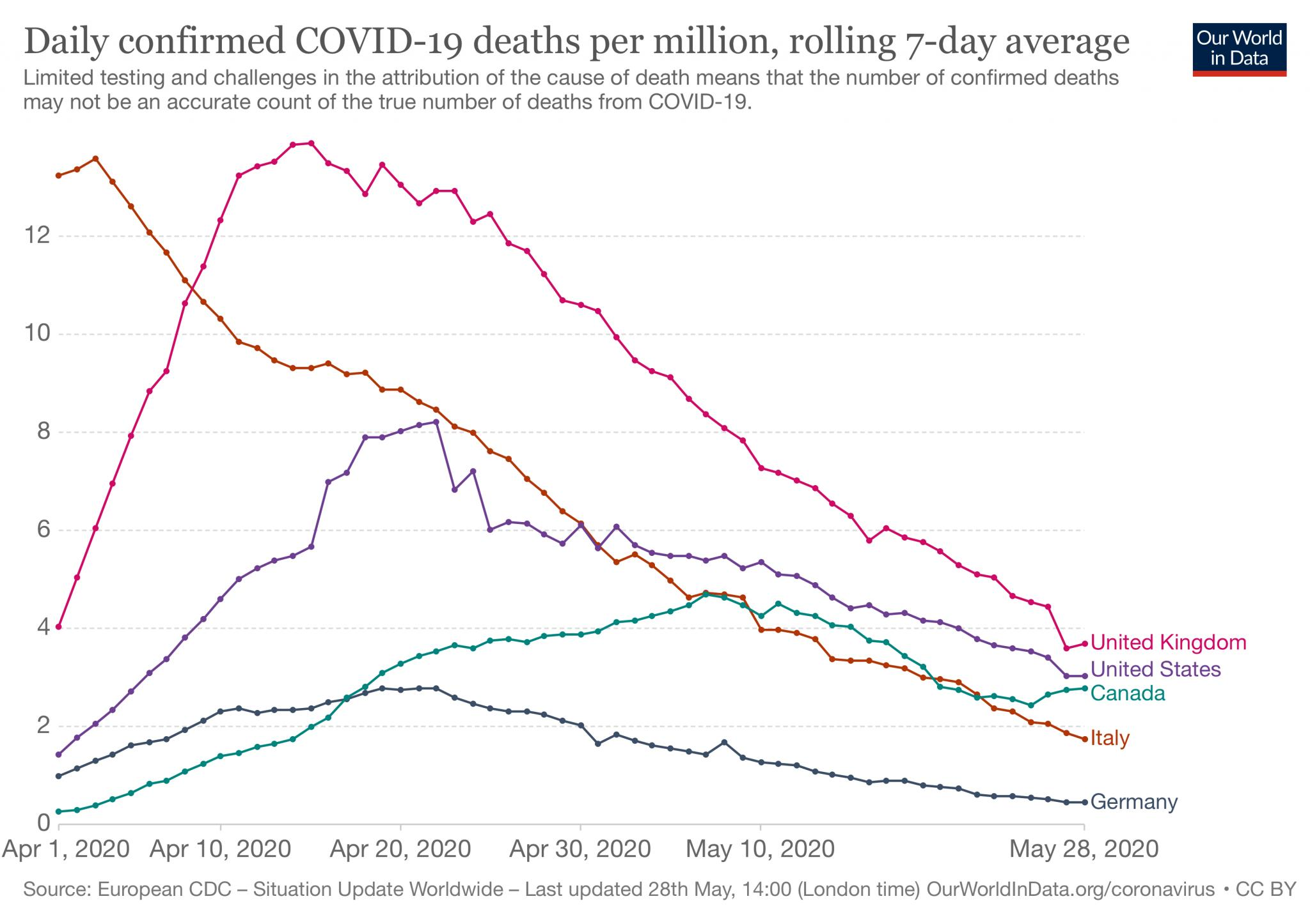 The COVID-2019 Thread-daily-covid-deaths-per-million-7-a