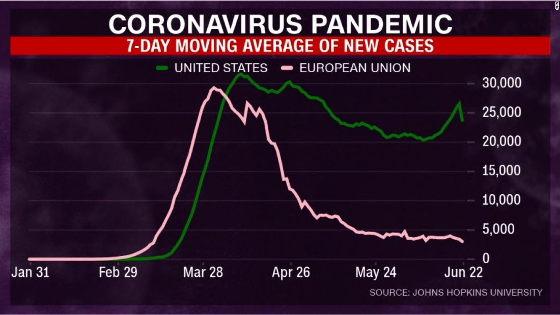 The COVID-2019 Thread-200622125748-us-eu-coronavirus-comparison-graph