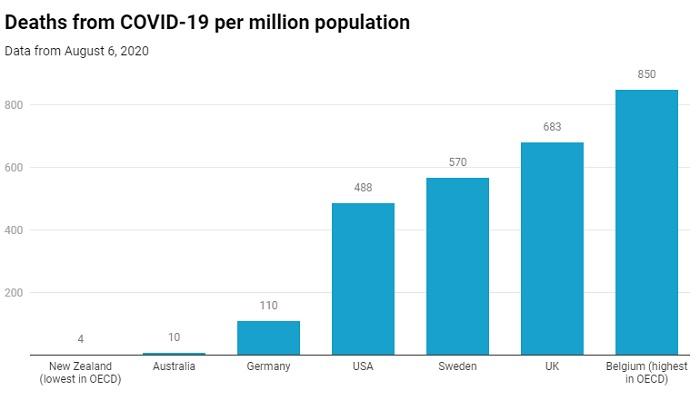 The COVID-2019 Thread-covid-deaths-per-million-data-jpg