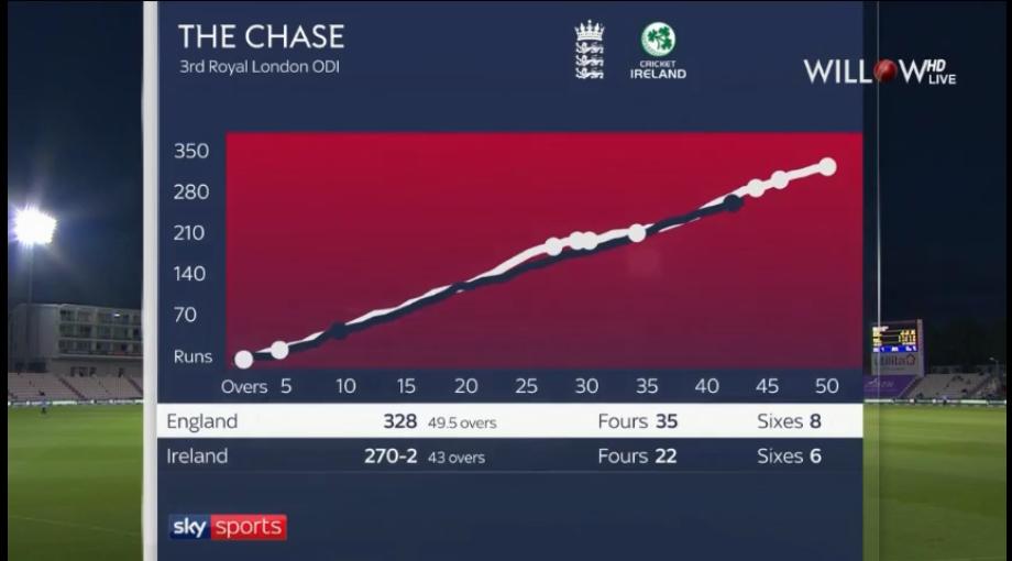 Cricket scores around the world-screenshot_2020-08-05-livecricket-watch-live