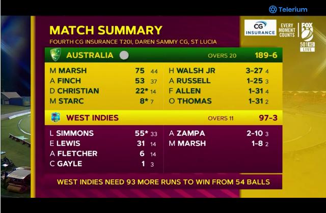 Cricket scores around the world-west-indies-vs-australia-cricket-live