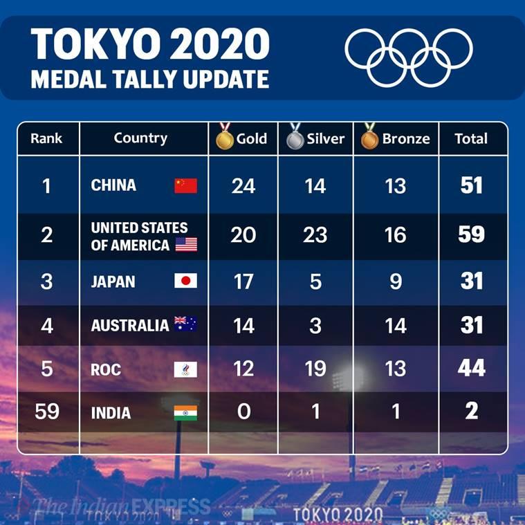 The 2020 Tokyo Olympics Thread-e7uk8caviawukkv-jpg