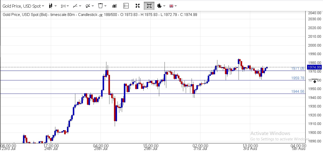 Buying Gold with my Thai savings?-1h-gold-support-jpg