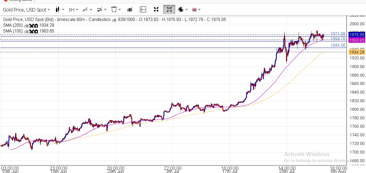 Buying Gold with my Thai savings?-1h-gold-support-ma-jpg