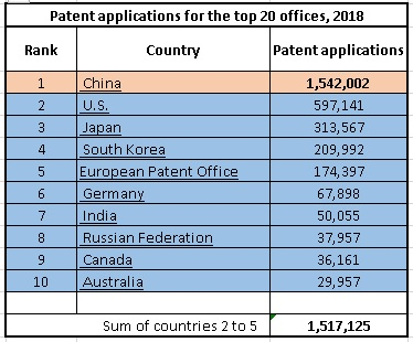 Are Chinese a smarter race?-patents-jpg