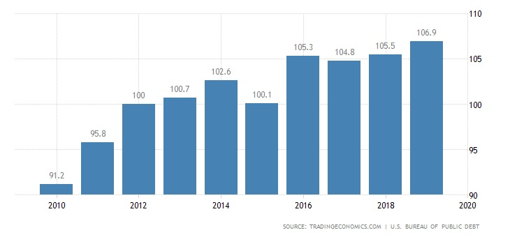 Oil Curse: Sooner Rather Than Later-debt-gdp-jpg