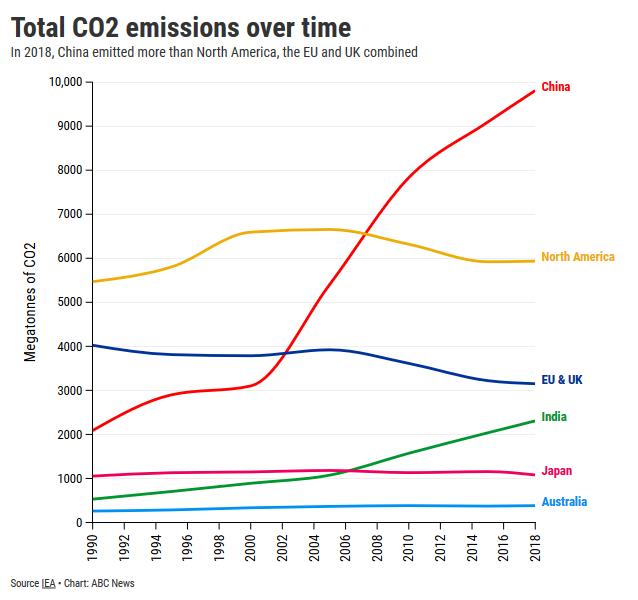 Fossil Fuel Alternatives-screenshot_2020-10-23-chinas-running-dry